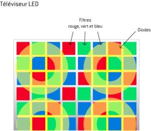 Schéma de présentation de la technologie des écrans LED, Dakar, Sénégal