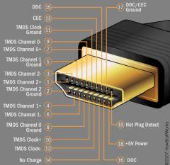 Prise HDMI male, dakar, sénégal