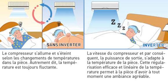 Les avantages de la technologie inverter en climatisation