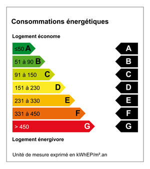 comprendre les étiquettes énergie