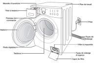 Comment installer une machine à laver