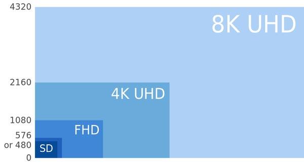 les diffréentes résolutions écrans de télévision