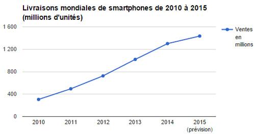 livraison-mobiles-monde-constructeurs-2015-2
