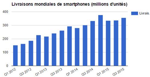 livraison-mobiles-monde-constructeurs-2015-3