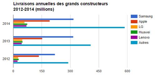 livraison-mobiles-monde-constructeurs-2015