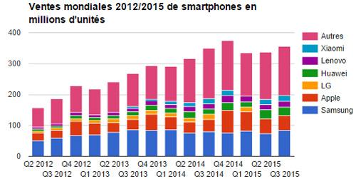ventes-mondiales-2012-2015-mobiles-phone-1